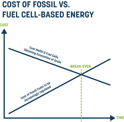 Cost of fossil vs. fuel cell-based energy